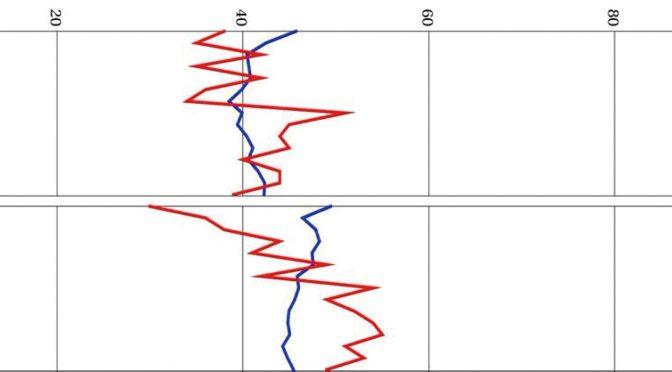 内田クレペリン検査 – 臨床小ばなし – (2)公共交通機関で事故を起こした人の作業曲線