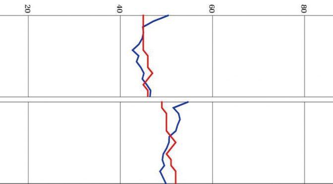 内田クレペリン検査 – 臨床小ばなし – (3)公共交通機関で事故を起こした人の作業曲線