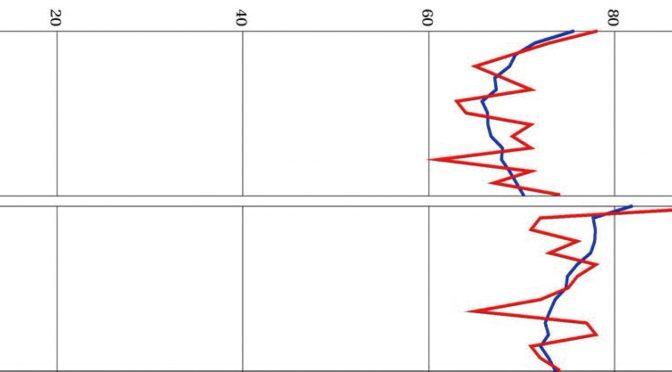 内田クレペリン検査 – 臨床小ばなし – (4)交通事故を起こした人の定型曲線