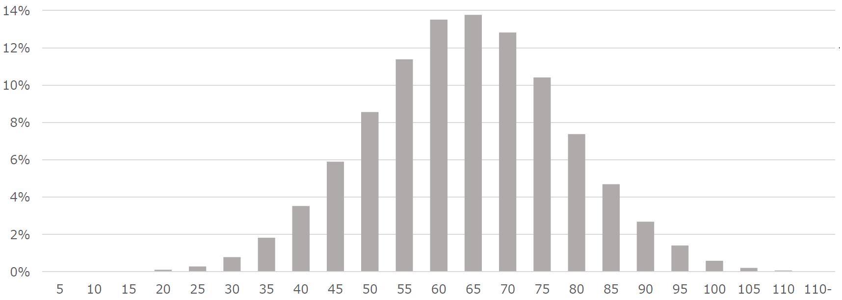 日本人の平均作業量(AV)の分布
