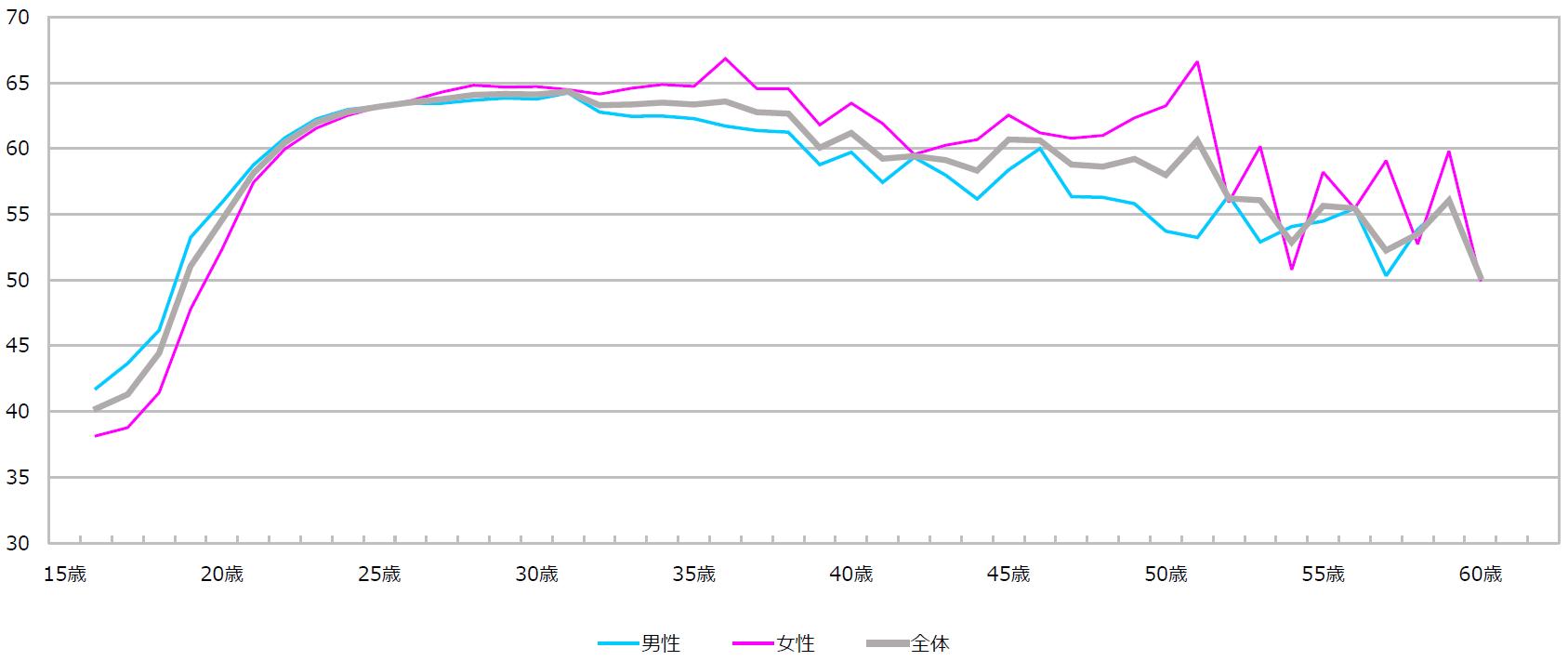 日本人の平均作業量(AV)の年齢による推移